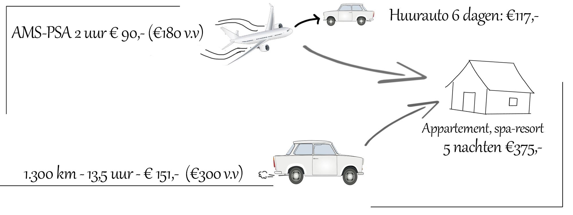 auto of vlieg vakantie talie